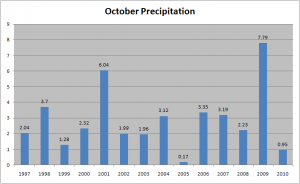 October 2010 Precipitation